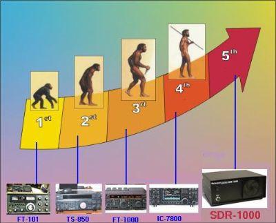 Evolución de la radio.